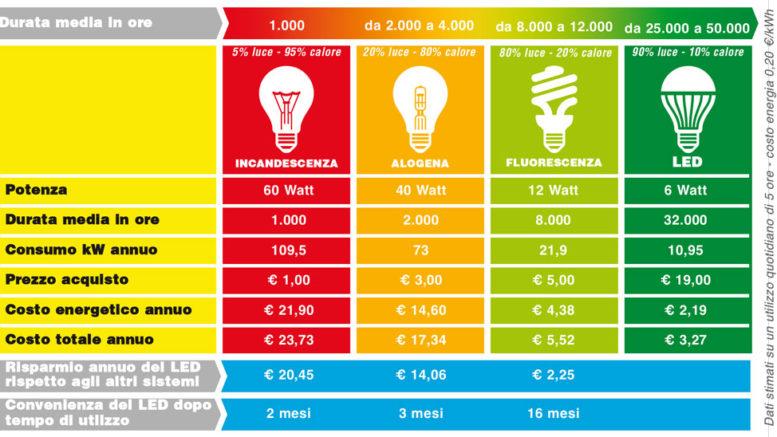 Risparmio sulla bolletta con le lampade a led lartedinnovare for Lampade a led watt