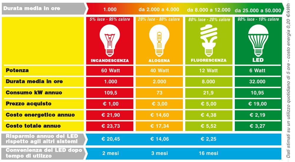 Lampadine al led costo cheminfaisant for Lampadine led costo